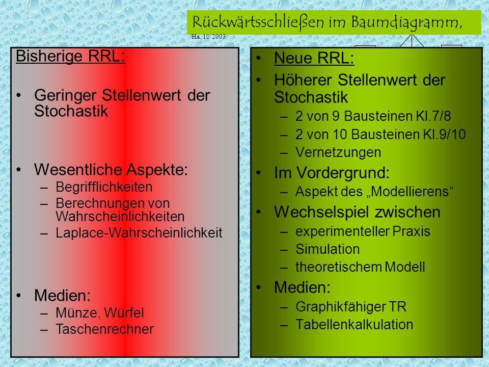 S5 ??? S7 S4 Rückwärtsschließen im Baumdiagramm, Ha, 10/2003 Neue RRL: Höherer Stellenwert der Stochastik –2 von 9 Bausteinen Kl.7/8 –2 von 10 Baustei