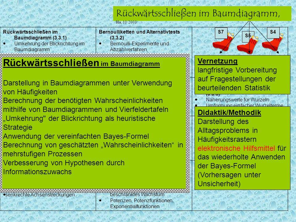 S5 ??? S7 S4 Rückwärtsschließen im Baumdiagramm, Ha, 10/2003 Rückwärtsschließen im Baumdiagramm (3.3.1) Umkehrung der Blickrichtung im Baumdiagramm ve