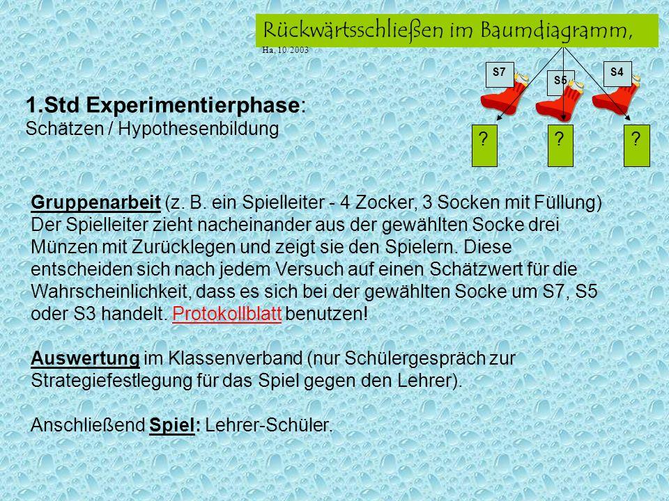 S5 ??? S7 S4 Rückwärtsschließen im Baumdiagramm, Ha, 10/2003 1.Std Experimentierphase: Schätzen / Hypothesenbildung Gruppenarbeit (z. B. ein Spielleit