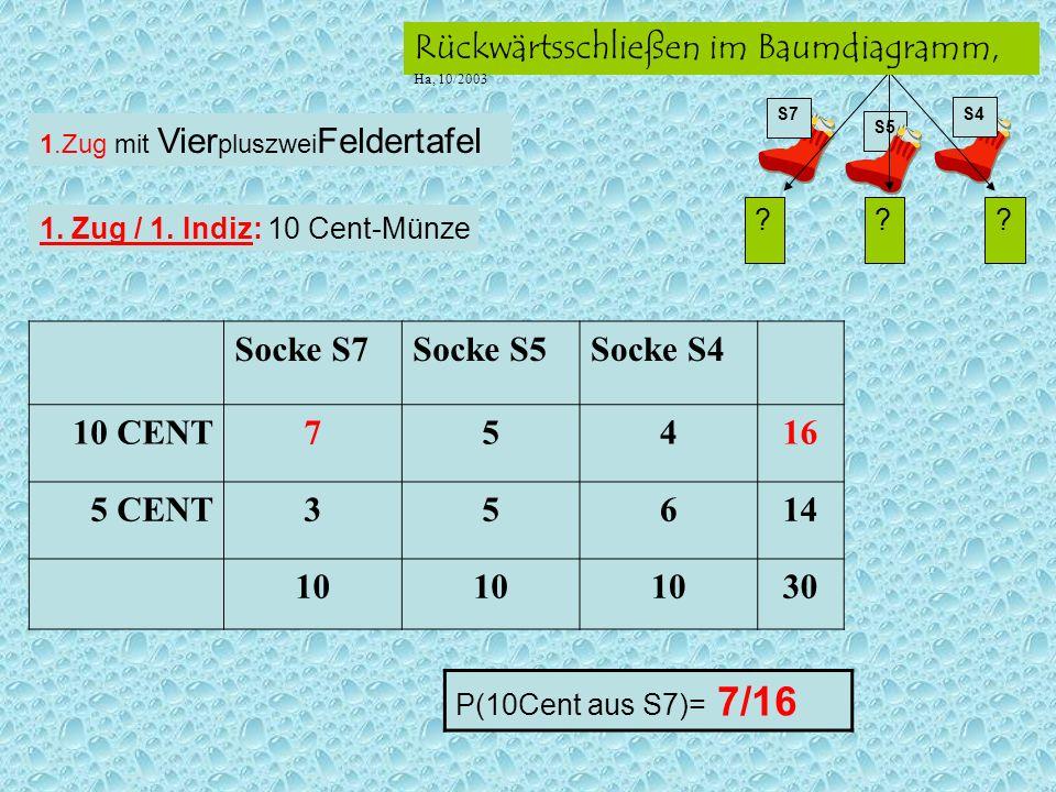 S5 ??? S7 S4 Rückwärtsschließen im Baumdiagramm, Ha, 10/2003 Socke S7Socke S5Socke S4 10 CENT75416 5 CENT35614 10 30 P(10Cent aus S7)= 7/16 1.Zug mit