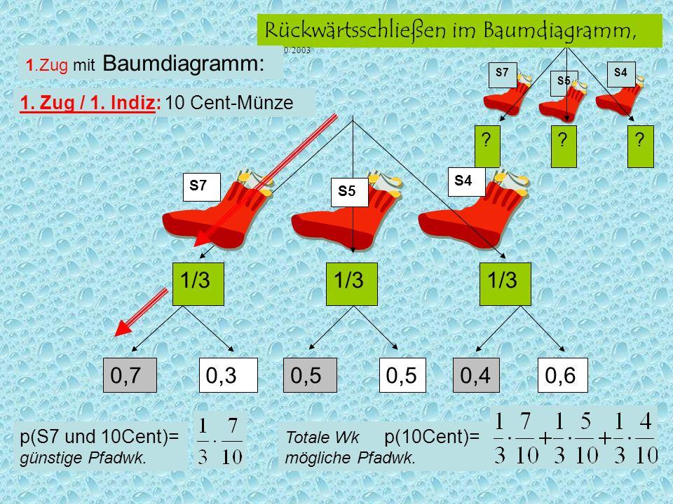 S5 ??? S7 S4 Rückwärtsschließen im Baumdiagramm, Ha, 10/2003 S5 1/3 S7 S4 0,5 0,70,30,40,6 1. Zug / 1. Indiz: 10 Cent-Münze 1.Zug mit Baumdiagramm: To