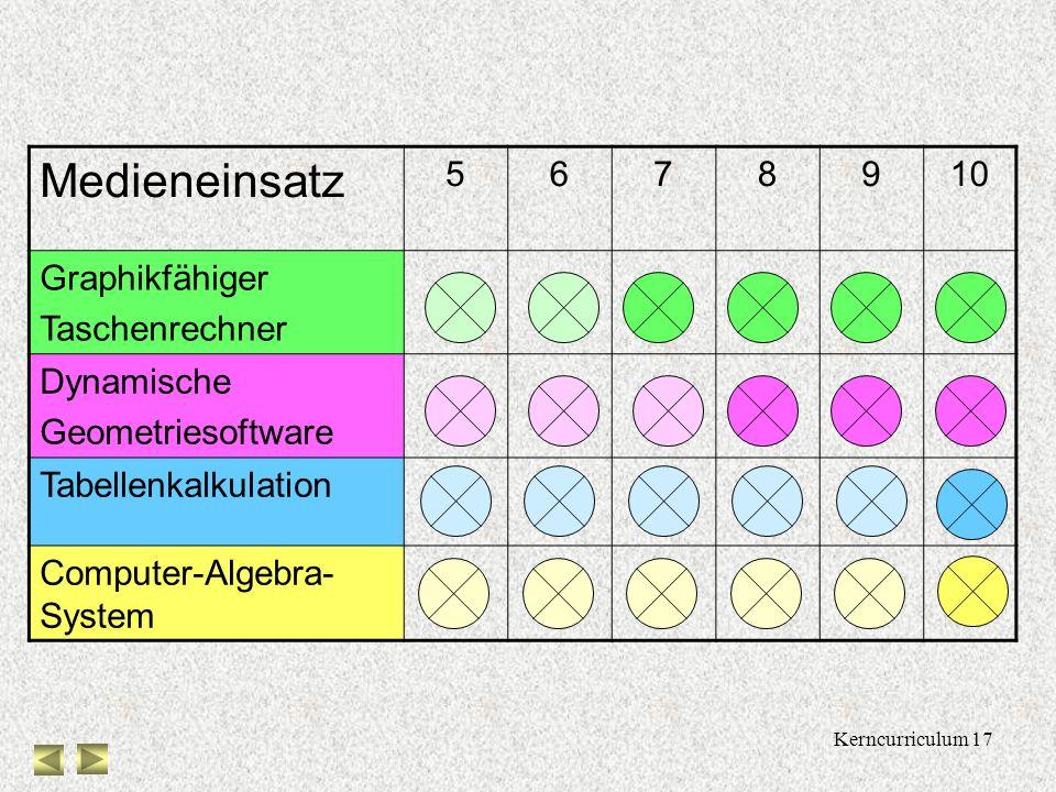 Kerncurriculum 16 Zum Einsatz von Medien mindestens graphikfähiger Taschenrechner (spätestens) ab Beginn des Schuljahrgangs 7 Kompetenzen bzgl. Dynami