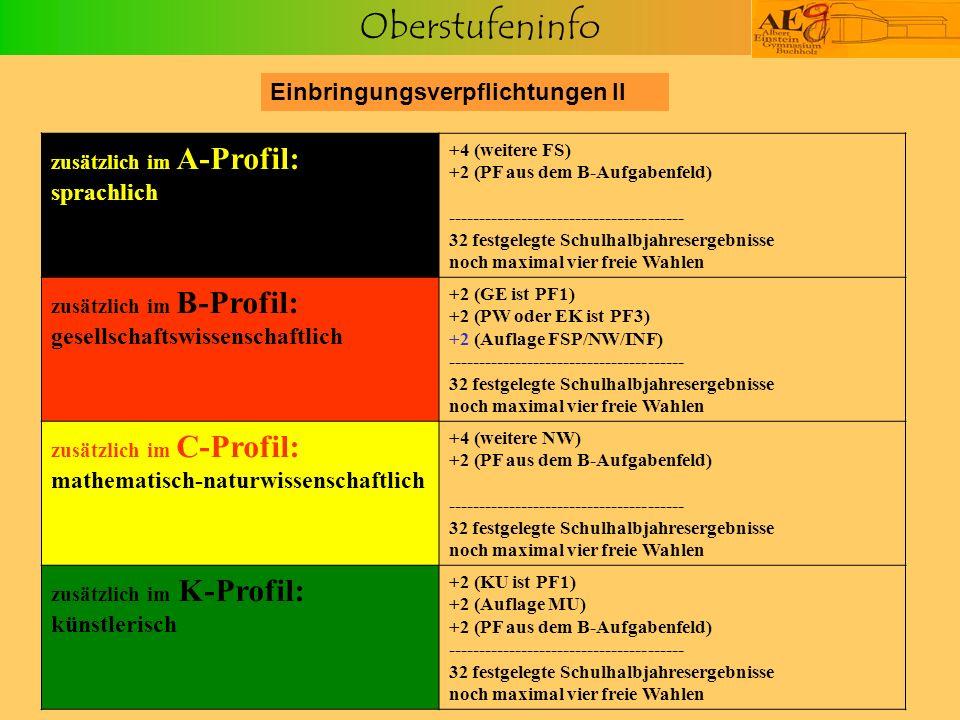 Oberstufeninfo Einbringungsverpflichtungen II zusätzlich im A-Profil: sprachlich +4 (weitere FS) +2 (PF aus dem B-Aufgabenfeld) --------------------------------------- 32 festgelegte Schulhalbjahresergebnisse noch maximal vier freie Wahlen zusätzlich im B-Profil: gesellschaftswissenschaftlich +2 (GE ist PF1) +2 (PW oder EK ist PF3) +2 (Auflage FSP/NW/INF) --------------------------------------- 32 festgelegte Schulhalbjahresergebnisse noch maximal vier freie Wahlen zusätzlich im C-Profil: mathematisch-naturwissenschaftlich +4 (weitere NW) +2 (PF aus dem B-Aufgabenfeld) --------------------------------------- 32 festgelegte Schulhalbjahresergebnisse noch maximal vier freie Wahlen zusätzlich im K-Profil: künstlerisch +2 (KU ist PF1) +2 (Auflage MU) +2 (PF aus dem B-Aufgabenfeld) --------------------------------------- 32 festgelegte Schulhalbjahresergebnisse noch maximal vier freie Wahlen