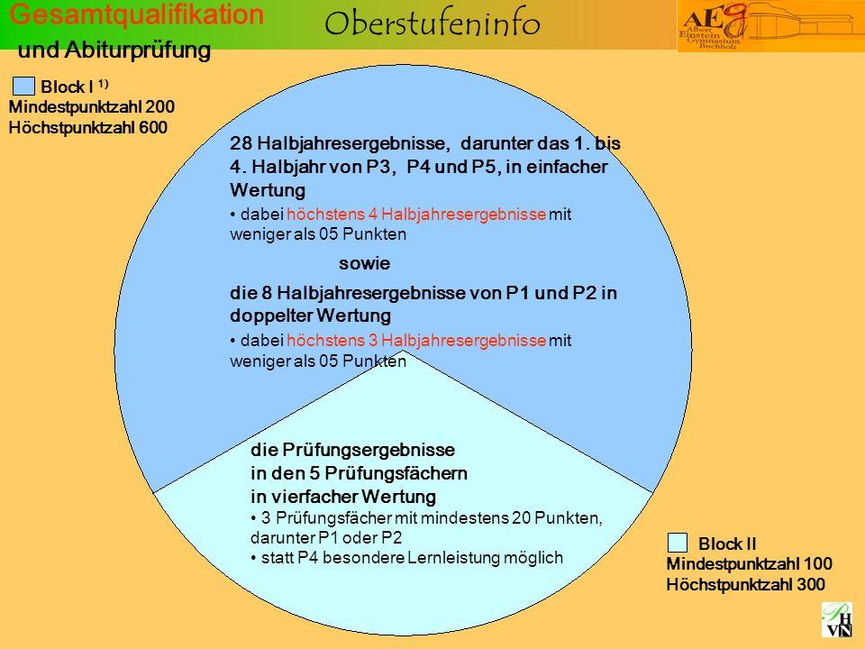 Oberstufeninfo Gesamtqualifikation und Abiturprüfung Block II Mindestpunktzahl 100 Höchstpunktzahl 300 Block I 1) Mindestpunktzahl 200 Höchstpunktzahl 600 28 Halbjahresergebnisse, darunter das 1.