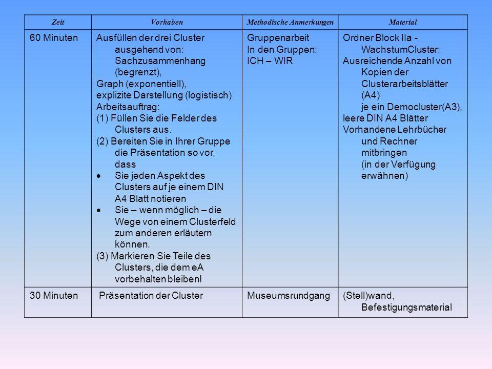 Unterrichtsgänge im Lernbereich Wachstumsmodelle – Exponentialfunktion siehe Stoffverteilungsplan erstellen / Schulbuchfrage klären Voraussetzungen aus der Sekundarstufe I lineares, potentielles und exponentielles Wachstum sowie die Überlagerung von linearem und exponentiellem Wachstum (begrenztes Wachstum) Regression, ev.