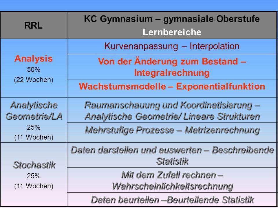RRL KC Gymnasium – gymnasiale Oberstufe Lernbereiche Analysis 50% (22 Wochen) Kurvenanpassung – Interpolation Von der Änderung zum Bestand – Integralr