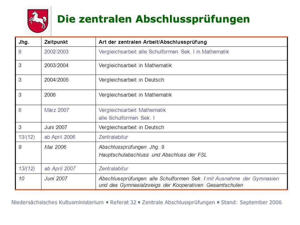 Jhg.ZeitpunktArt der zentralen Arbeit/Abschlussprüfung 82002/2003Vergleichsarbeit alle Schulformen Sek. I in Mathematik 32003/2004Vergleichsarbeit in