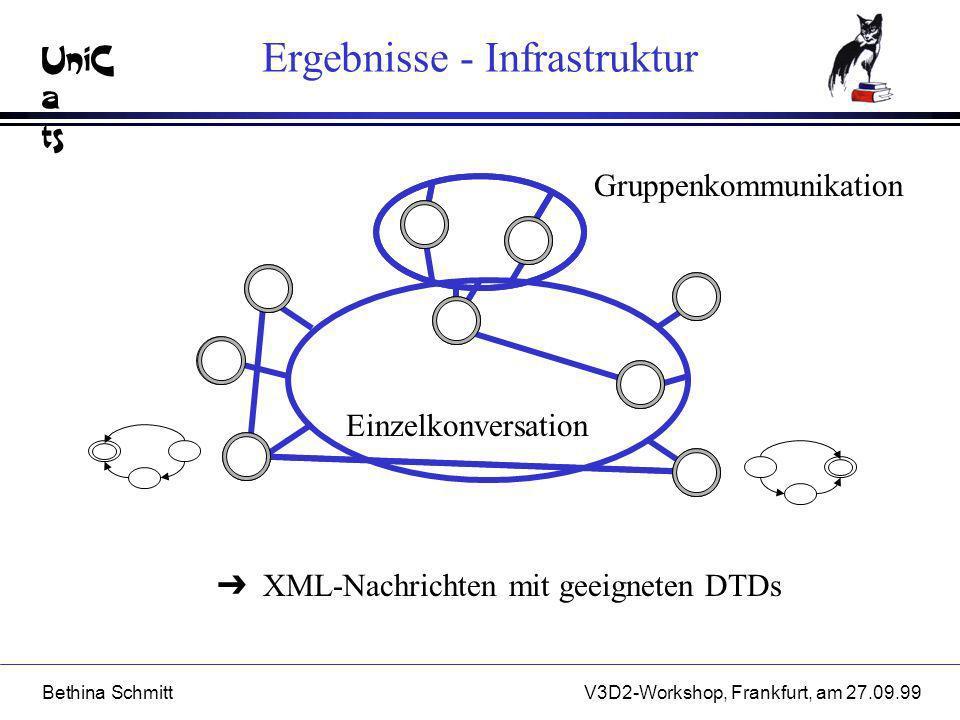 UniC a ts Bethina SchmittV3D2-Workshop, Frankfurt, am 27.09.99 Anmelden Ergebnisse - Architektur WWWBA TTT Erfragen geeigneter Anbieter Parallele Recherche Abstimmen untereinander