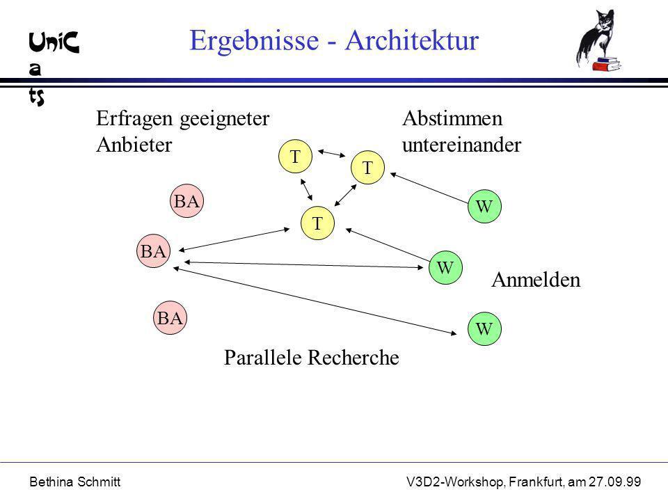 UniC a ts Bethina SchmittV3D2-Workshop, Frankfurt, am 27.09.99 Anmelden Ergebnisse - Architektur WWWBA TTT Erfragen geeigneter Anbieter Parallele Rech