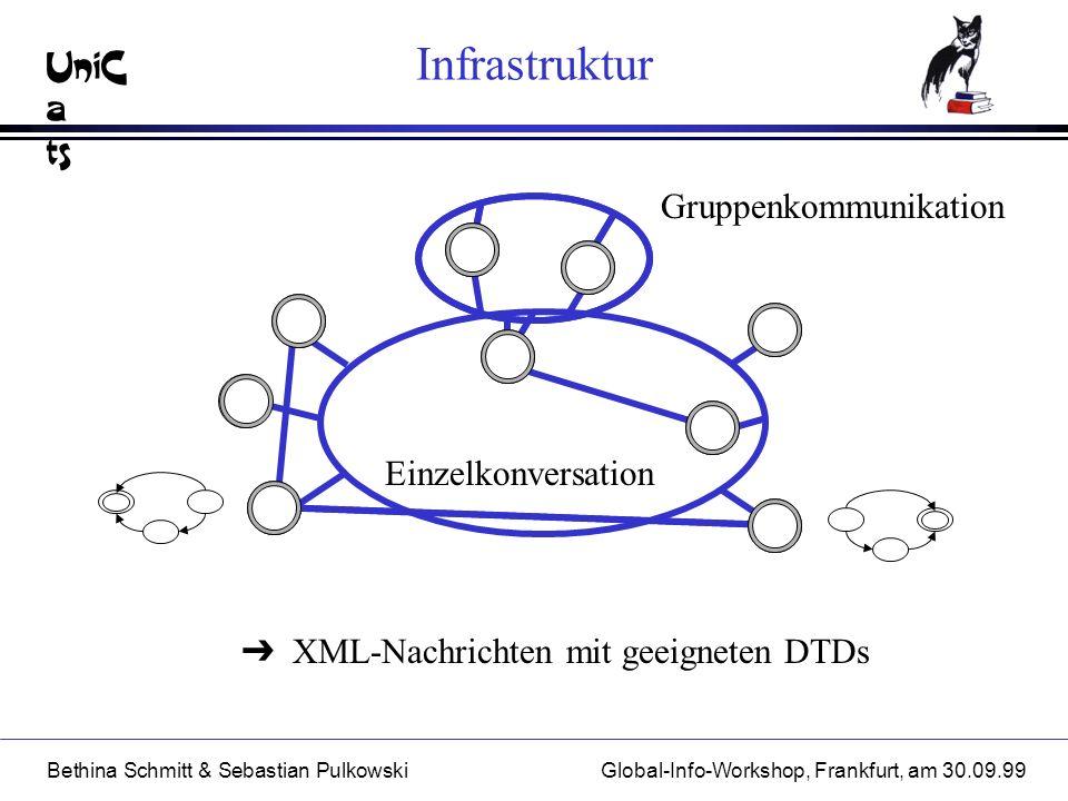 UniC a ts Bethina Schmitt & Sebastian PulkowskiGlobal-Info-Workshop, Frankfurt, am 30.09.99 Infrastruktur XML-Nachrichten mit geeigneten DTDs Gruppenkommunikation Einzelkonversation
