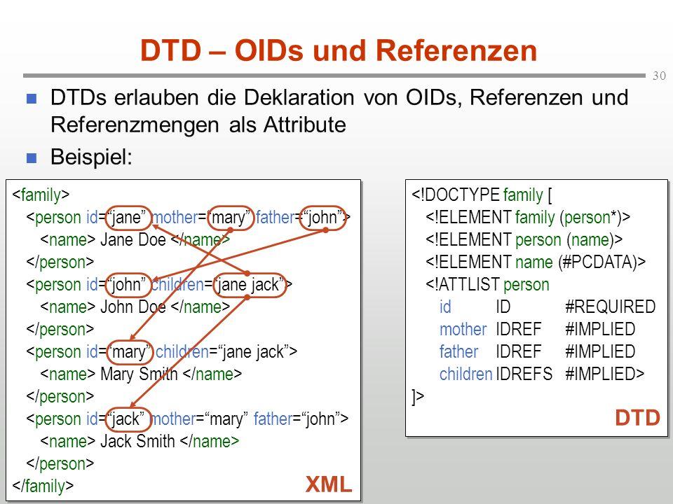 30 DTD – OIDs und Referenzen DTDs erlauben die Deklaration von OIDs, Referenzen und Referenzmengen als Attribute Beispiel: Jane Doe John Doe Mary Smith Jack Smith Jane Doe John Doe Mary Smith Jack Smith XML ]> ]> DTD