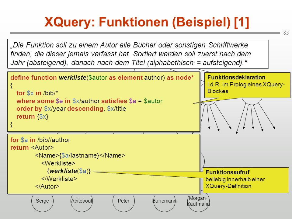 83 bib book Data on the Web titleauthor Serge firstname Abiteboul lastname Peter firstname Bunemann lastname XQuery: Funktionen (Beispiel) [1] authorp