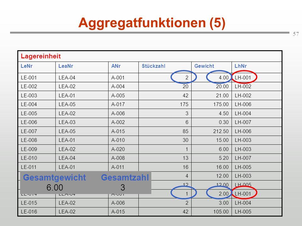 57 Aggregatfunktionen (5) Gesamtgewicht Gesamtzahl 6.00 3