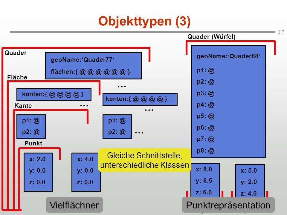 17 Objekttypen (3) geoName:Quader77 flächen:{ @ @ @ @ @ @ } kanten:{ @ @ @ @ } p1: @ p2: @ x: 2.0 y: 0.0 z: 0.0 p1: @ p2: @ x: 4.0 y: 0.0 z: 0.0 geoNa