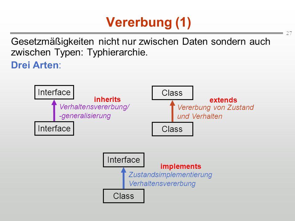27 Vererbung (1) Gesetzmäßigkeiten nicht nur zwischen Daten sondern auch zwischen Typen: Typhierarchie. Drei Arten: Interface Verhaltensvererbung/ -ge