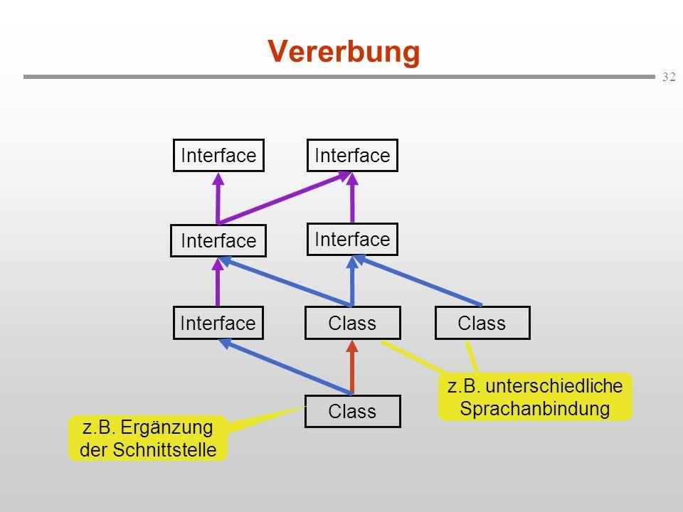 32 Vererbung Interface Class InterfaceClass Interface z.B. unterschiedliche Sprachanbindung z.B. Ergänzung der Schnittstelle