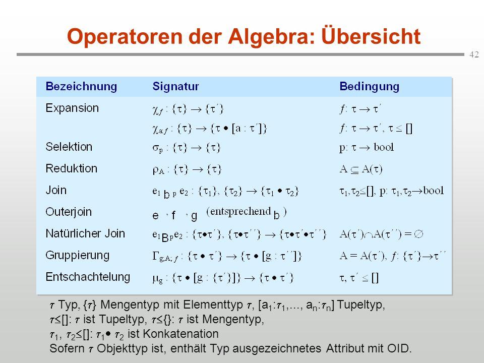 42 Operatoren der Algebra: Übersicht Typ, { } Mengentyp mit Elementtyp, [a 1 : 1,..., a n : n ] Tupeltyp, []: ist Tupeltyp, {}: ist Mengentyp, 1, 2 []