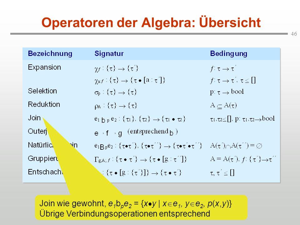 46 Operatoren der Algebra: Übersicht Join wie gewohnt, e 1 b p e 2 = {x y | x e 1, y e 2, p(x,y)} Übrige Verbindungsoperationen entsprechend