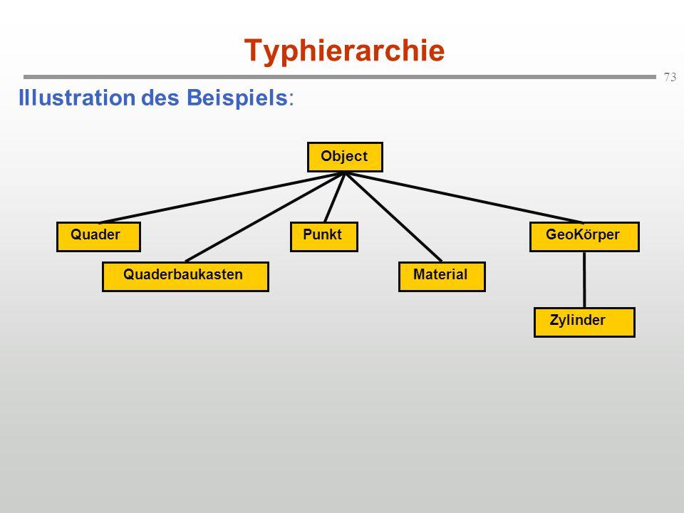73 Typhierarchie Illustration des Beispiels: Object QuaderQuaderbaukastenMaterialGeoKörperZylinderPunkt