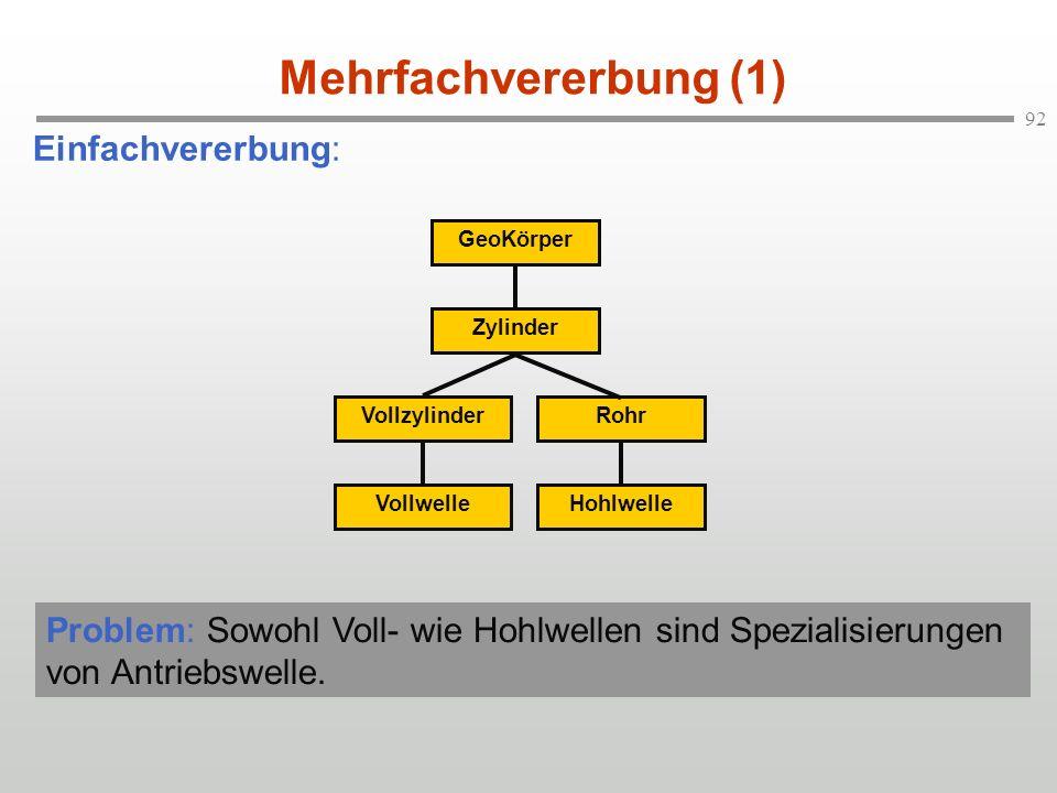 92 Mehrfachvererbung (1) Einfachvererbung: GeoKörperZylinderRohrVollzylinderHohlwelleVollwelle Problem: Sowohl Voll- wie Hohlwellen sind Spezialisieru