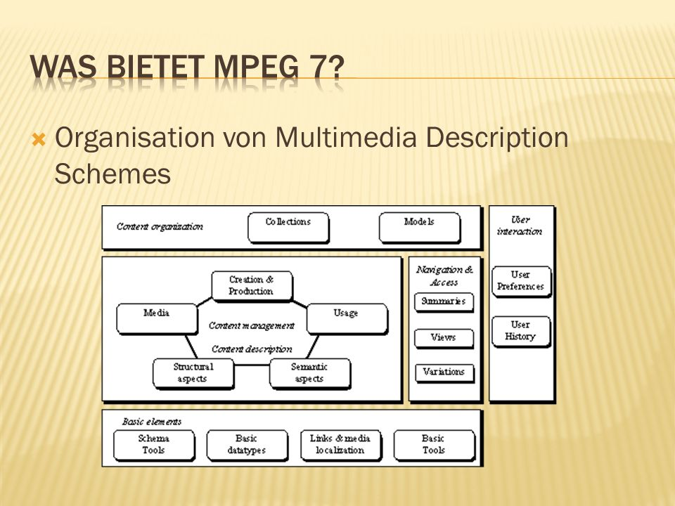 Organisation von Multimedia Description Schemes