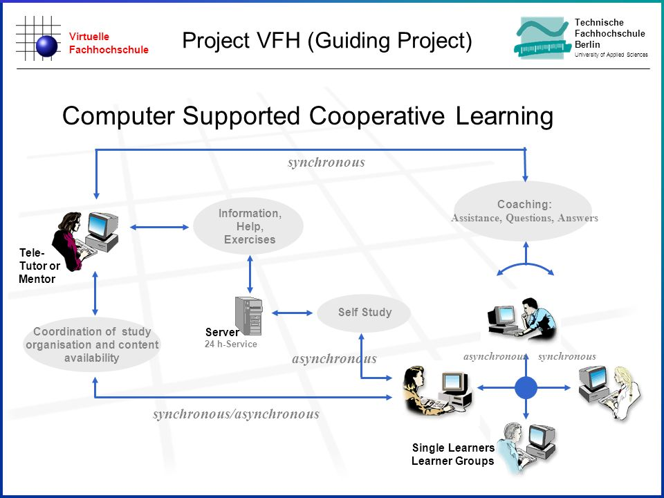 Virtuelle Fachhochschule Technische Fachhochschule Berlin University of Applied Sciences Computer Supported Cooperative Learning Coaching: Assistance, Questions, Answers Self Study Server 24 h-Service Information, Help, Exercises synchronous synchronous/asynchronous asynchronous Coordination of study organisation and content availability Tele- Tutor or Mentor Single Learners Learner Groups asynchronous synchronous Project VFH (Guiding Project)
