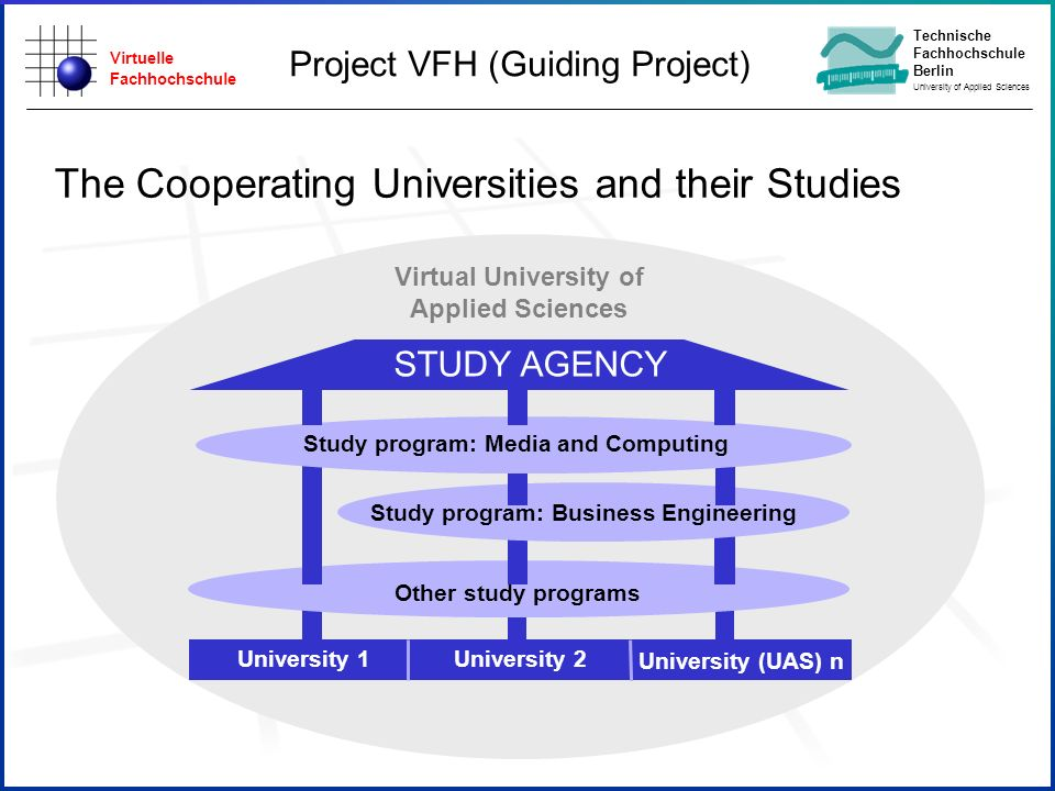 Virtuelle Fachhochschule Technische Fachhochschule Berlin University of Applied Sciences The Cooperating Universities and their Studies STUDY AGENCY Other study programs Study program: Business Engineering Study program: Media and Computing University 2 University (UAS) n University 1 Virtual University of Applied Sciences Project VFH (Guiding Project)