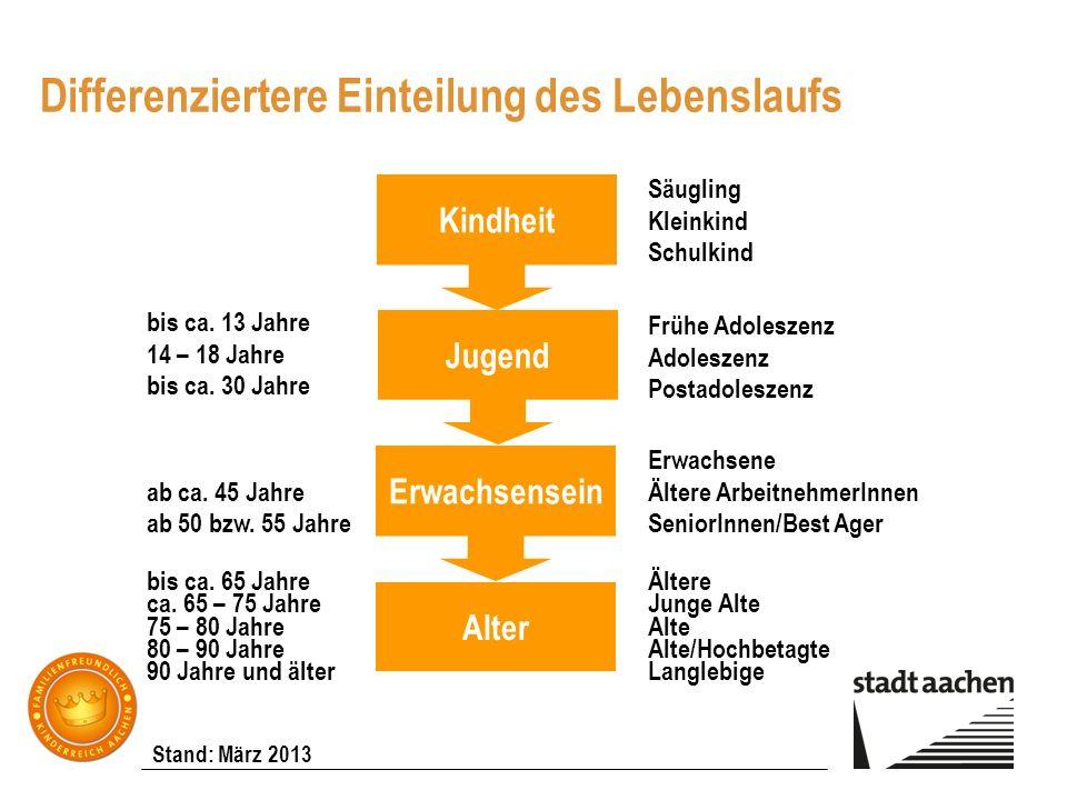 Stand: März 2013 Differenziertere Einteilung des Lebenslaufs Quelle: Prof. Dr. Marianne Schirra Weirich KatHO Aachen 2006 Kindheit Jugend Erwachsensei