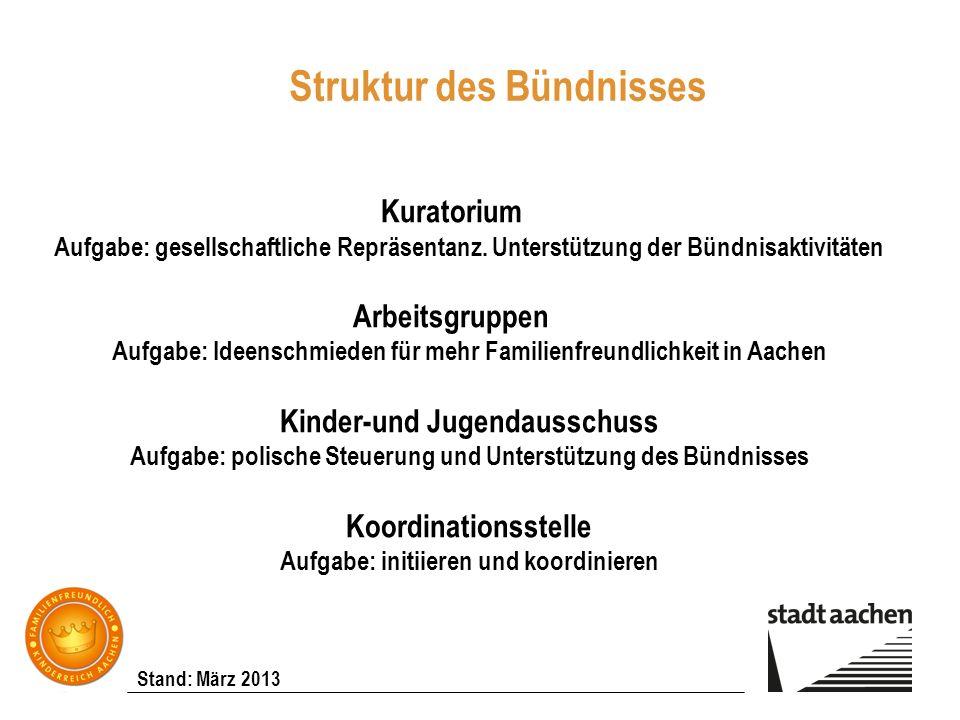 Stand: März 2013 Struktur des Bündnisses Kuratorium Aufgabe: gesellschaftliche Repräsentanz. Unterstützung der Bündnisaktivitäten Arbeitsgruppen Aufga