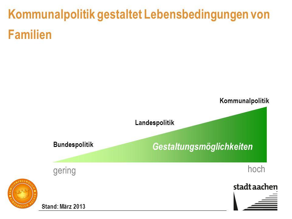 Stand: März 2013 Kommunalpolitik gestaltet Lebensbedingungen von Familien Gestaltungsmöglichkeiten gering hoch Bundespolitik Landespolitik Kommunalpol