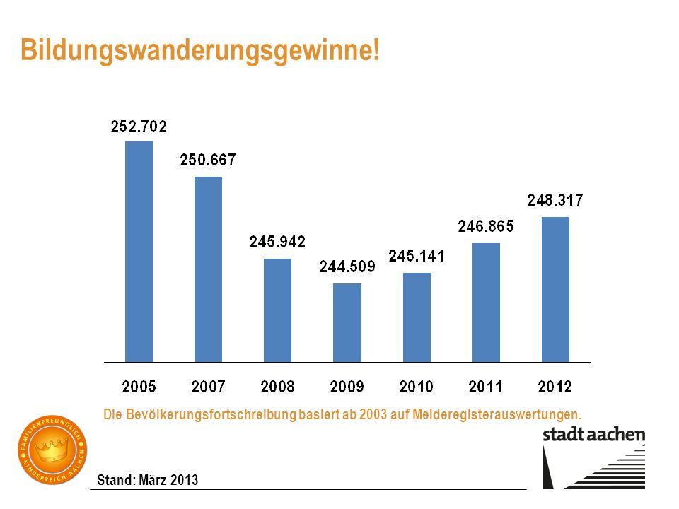 Stand: März 2013 Bildungswanderungsgewinne! Die Bevölkerungsfortschreibung basiert ab 2003 auf Melderegisterauswertungen.