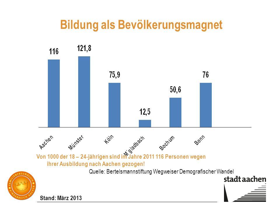 Stand: März 2013 Bildung als Bevölkerungsmagnet Quelle: Bertelsmannstiftung Wegweiser Demografischer Wandel Von 1000 der 18 – 24-jährigen sind im Jahr