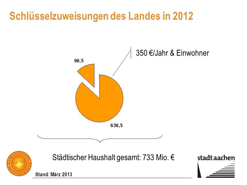 Stand: März 2013 Schlüsselzuweisungen des Landes in 2012 350 /Jahr & Einwohner Städtischer Haushalt gesamt: 733 Mio.