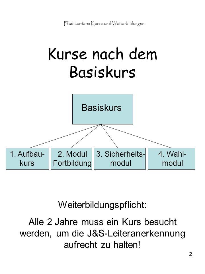 Pfadikarriere: Kurse und Weiterbildungen 2 Kurse nach dem Basiskurs Basiskurs 4.