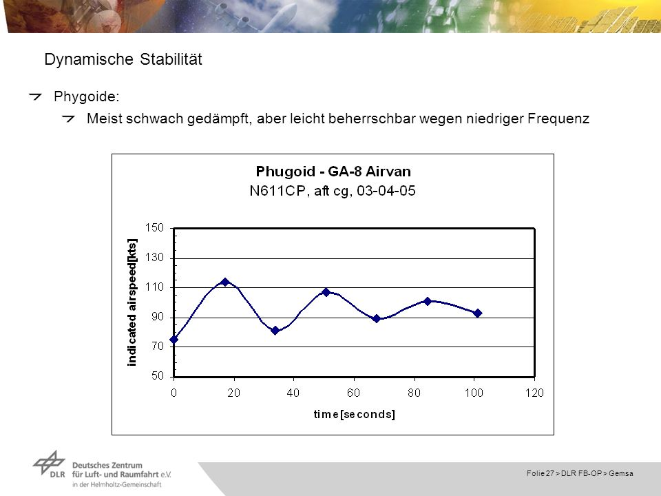 Folie 27 > DLR FB-OP > Gemsa Dynamische Stabilität Phygoide: Meist schwach gedämpft, aber leicht beherrschbar wegen niedriger Frequenz
