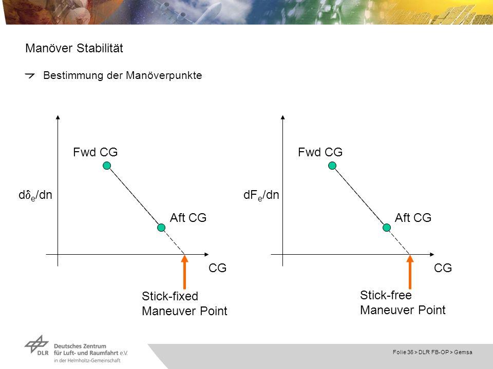 Folie 36 > DLR FB-OP > Gemsa Manöver Stabilität Bestimmung der Manöverpunkte CG d e /dn Fwd CG Aft CG CG dF e /dn Fwd CG Aft CG Stick-fixed Maneuver P