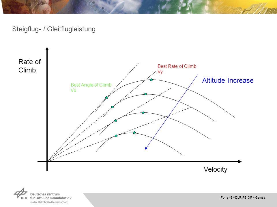 Folie 46 > DLR FB-OP > Gemsa Steigflug- / Gleitflugleistung Rate of Climb Velocity Altitude Increase Best Angle of Climb Vx Best Rate of Climb Vy