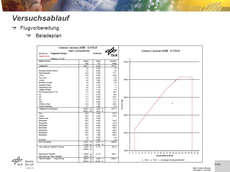 Folie 49 > DLR FB-OP > Gemsa Versuchsablauf Flugvorbereitung Beladeplan