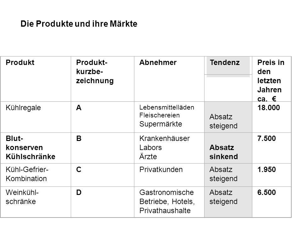 Die Produkte und ihre Märkte ProduktProdukt- kurzbe- zeichnung Abnehmer Tendenz Preis in den letzten Jahren ca. KühlregaleA Lebensmittelläden Fleisch