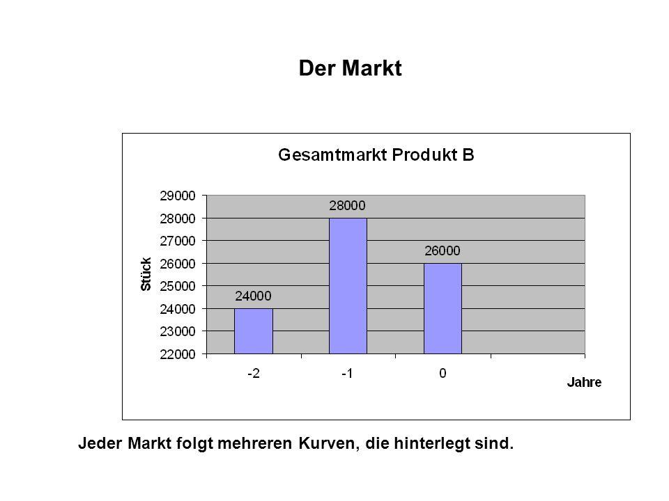Der Markt Jeder Markt folgt mehreren Kurven, die hinterlegt sind.