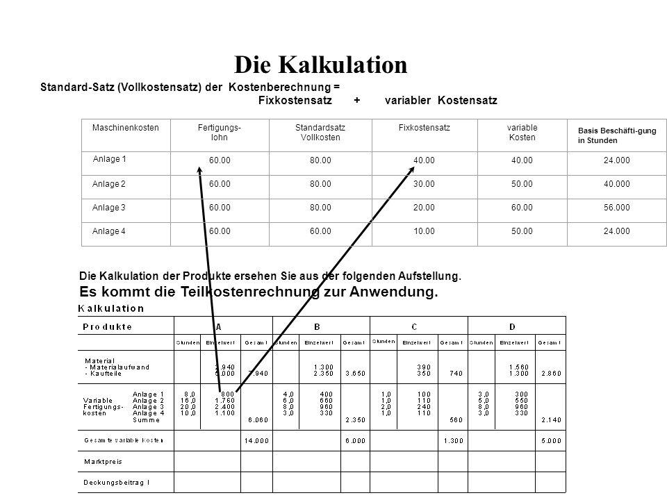 Standard-Satz (Vollkostensatz) der Kostenberechnung = Fixkostensatz + variabler Kostensatz Anlage 1 MaschinenkostenFertigungs- lohn Standardsatz Voll