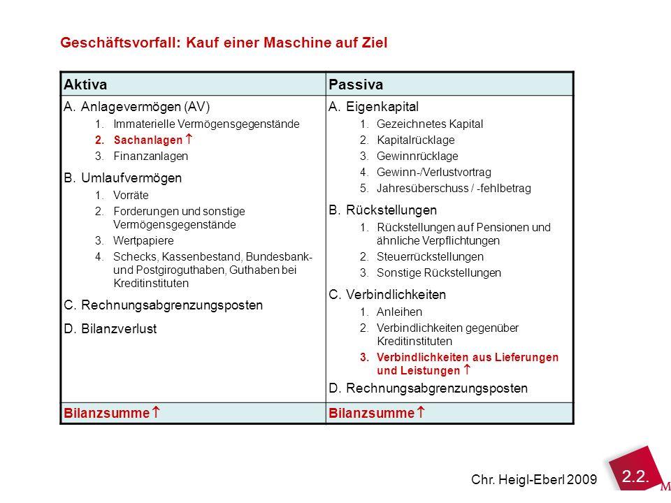 2.2. Chr. Heigl-Eberl 2009 AktivaPassiva A.Anlagevermögen (AV) 1.Immaterielle Vermögensgegenstände 2.Sachanlagen 3.Finanzanlagen B.Umlaufvermögen 1.Vo