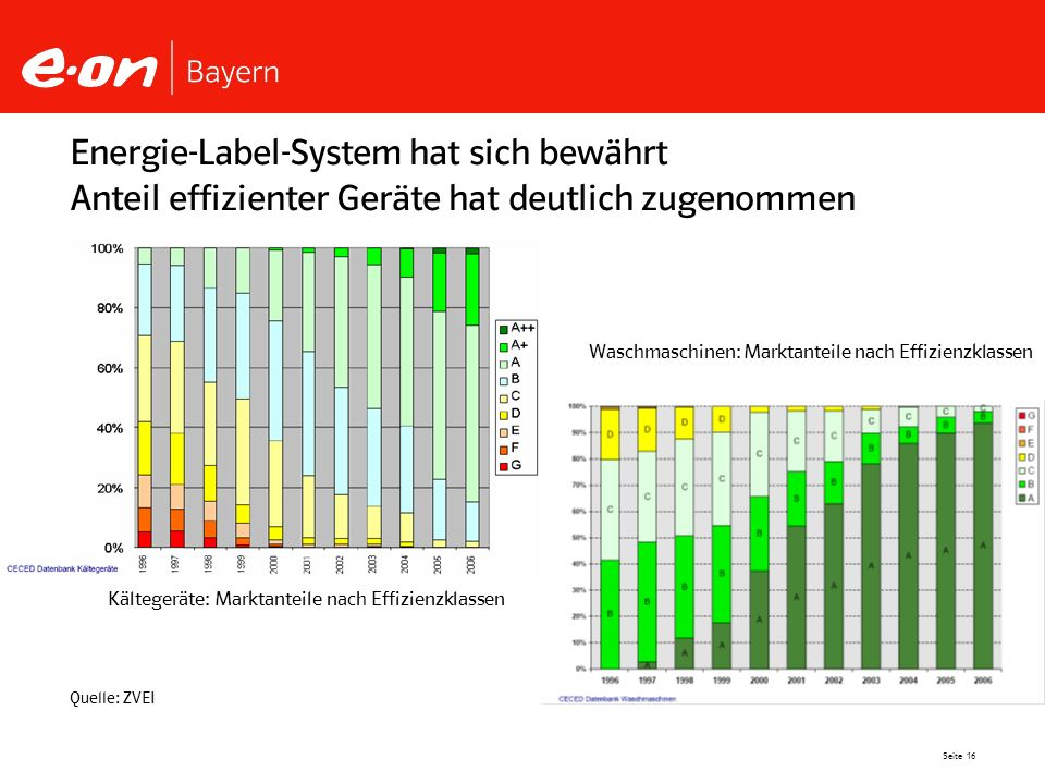 Seite 16 Energie-Label-System hat sich bewährt Anteil effizienter Geräte hat deutlich zugenommen Quelle: ZVEI Kältegeräte: Marktanteile nach Effizienz