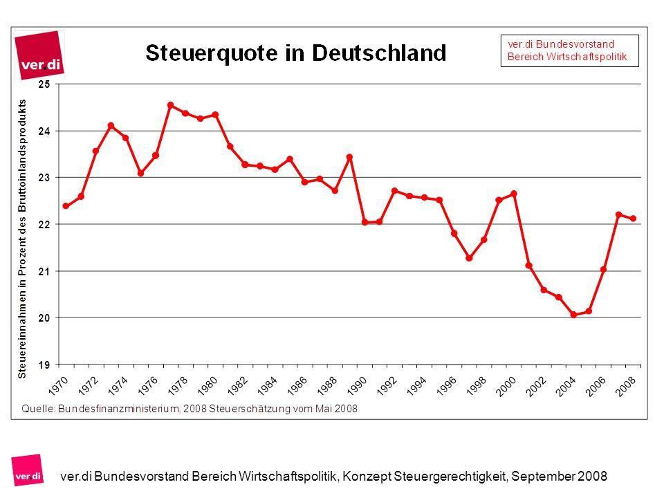 ver.di Bundesvorstand Bereich Wirtschaftspolitik, Konzept Steuergerechtigkeit, September 2008