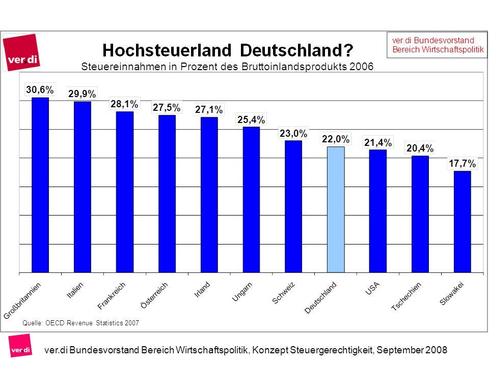 Wiedereinführung der Vermögensteuer Die Vermögensteuer beträgt ein Prozent Aktuelle Werte als Bemessungsgrundlage (statt Einheitswerte) Freibetrag von 500.000 Euro für eine vierköpfige Familie oder ein Rentnerpaar von 100 Personen wären nur drei von der Ver- mögensteuer betroffen Aufkommen: 20 Milliarden Euro ver.di Bundesvorstand Bereich Wirtschaftspolitik, Konzept Steuergerechtigkeit, September 2008