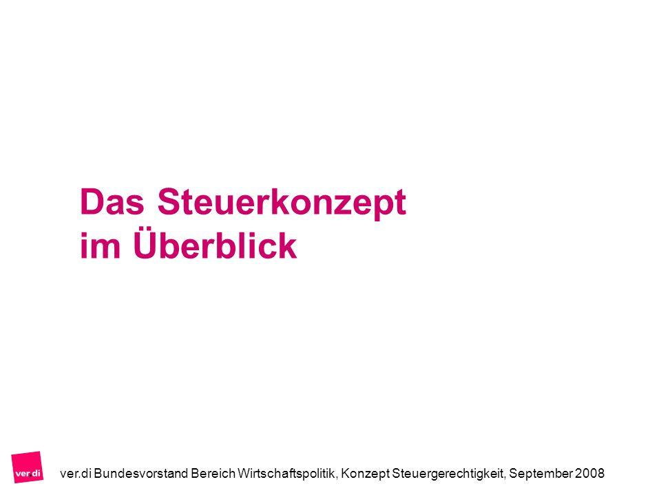 Reform der Unternehmensbesteuerung Körperschaftsteuersatz 25 % (+ 10 Mrd.
