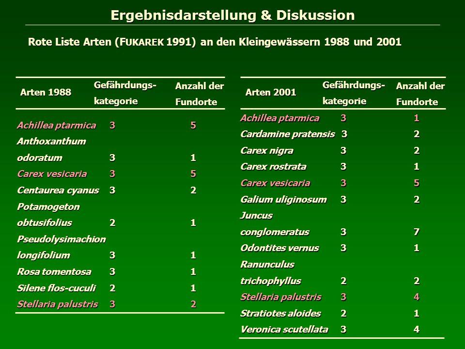 Ergebnisdarstellung & Diskussion Rote Liste Arten (F UKAREK 1991) an den Kleingewässern 1988 und 2001 Arten 2001 Gefährdungs-kategorie Anzahl der Fund
