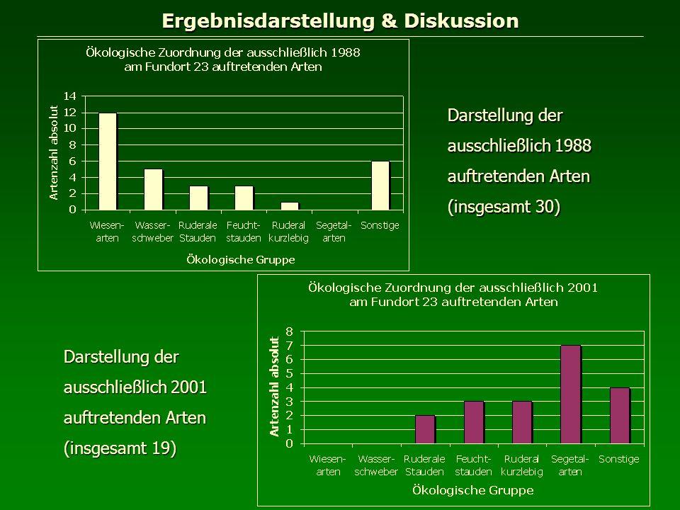 Ergebnisdarstellung & Diskussion Darstellung der ausschließlich 1988 auftretenden Arten (insgesamt 30) Darstellung der ausschließlich 2001 auftretende