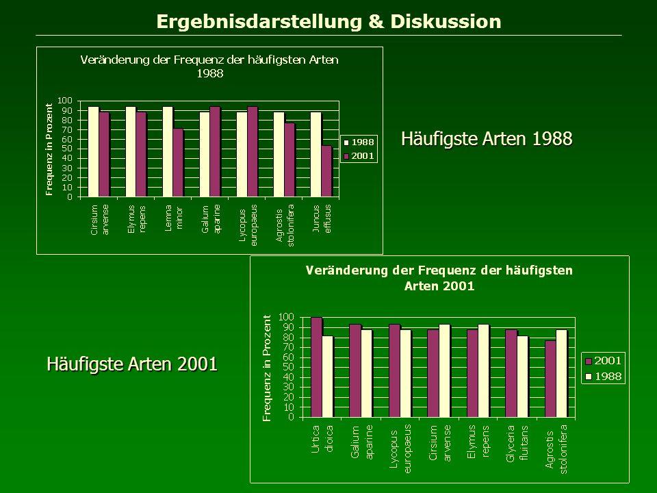 Ergebnisdarstellung & Diskussion Häufigste Arten 1988 Häufigste Arten 2001