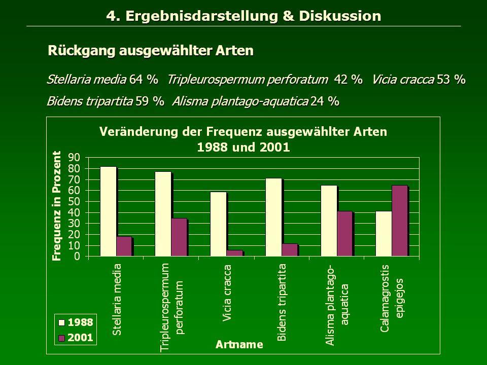 4. Ergebnisdarstellung & Diskussion Stellaria media 64 % Tripleurospermum perforatum 42 % Vicia cracca 53 % Bidens tripartita 59 % Alisma plantago-aqu